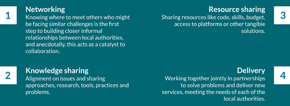 Different types of collaboration: networking, knowledge sharing, resource sharing, and delivery