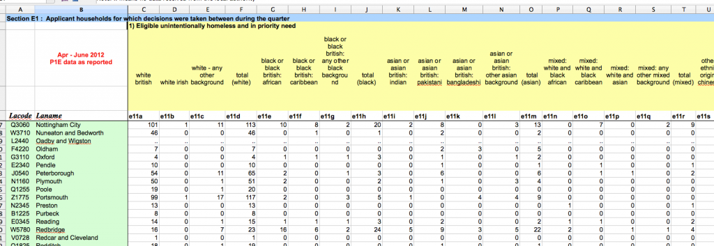 Some of the spreadsheet data on Homelessness