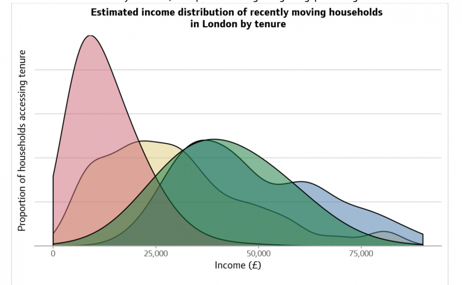 Graph showing the different types of affordable housing and the proportion of households who access the different types