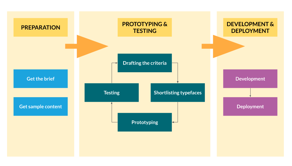 A process diagram showing how we move through projects: preparation, prototyping and testing, and then development and deployment